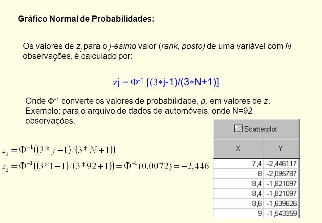 zj = F-1 [(3*j-1)/(3*N+1)] Gráfico Normal de Probabilidades: